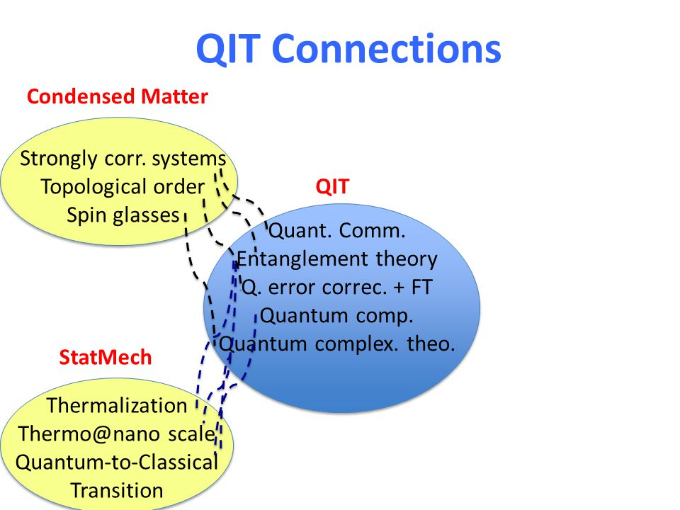 QIT Connections Quant. Comm. Entanglement theory Q. error correc. + FT Quantum comp. Quantum complex. theo. Strongly corr. systems Topological order S