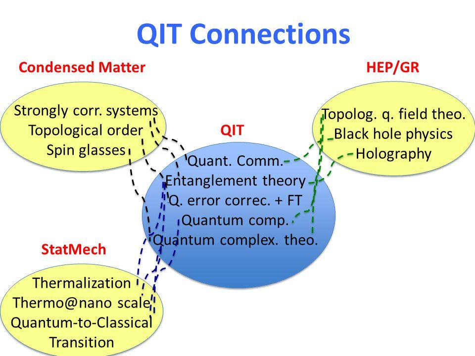 QIT Connections Quant. Comm. Entanglement theory Q. error correc. + FT Quantum comp. Quantum complex. theo. Topolog. q. field theo. Black hole physics