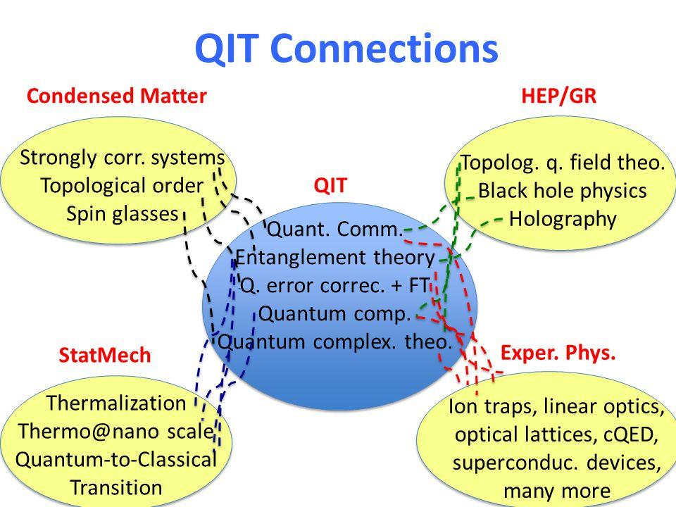 QIT Connections Quant. Comm. Entanglement theory Q. error correc. + FT Quantum comp. Quantum complex. theo. Ion traps, linear optics, optical lattices