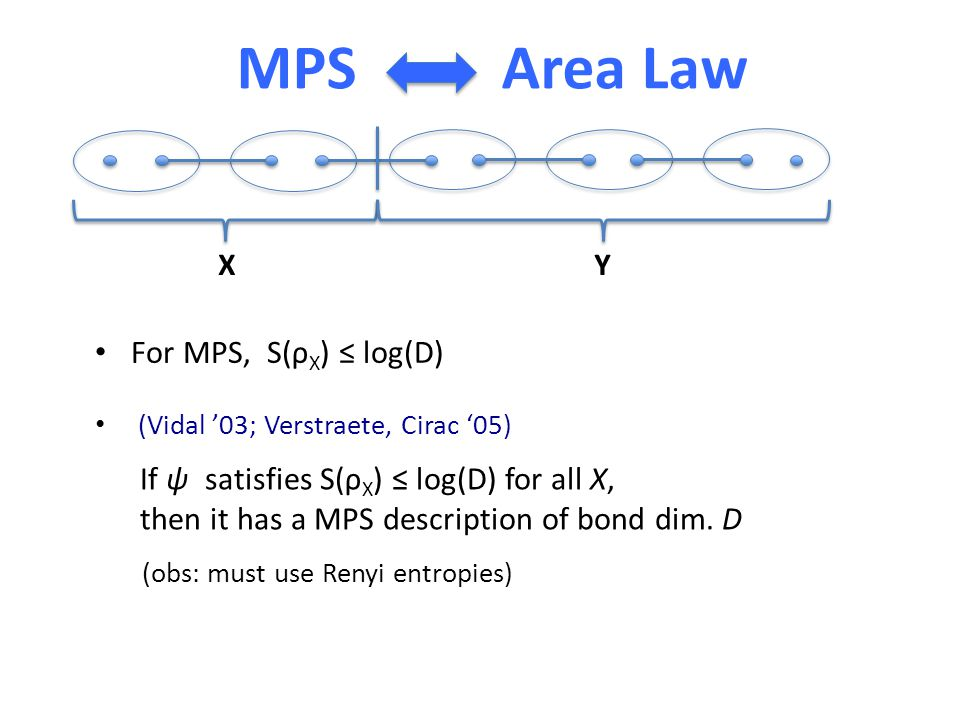 MPS Area Law XY (Vidal '03; Verstraete, Cirac '05) If ψ satisfies S(ρ X ) ≤ log(D) for all X, then it has a MPS description of bond dim.