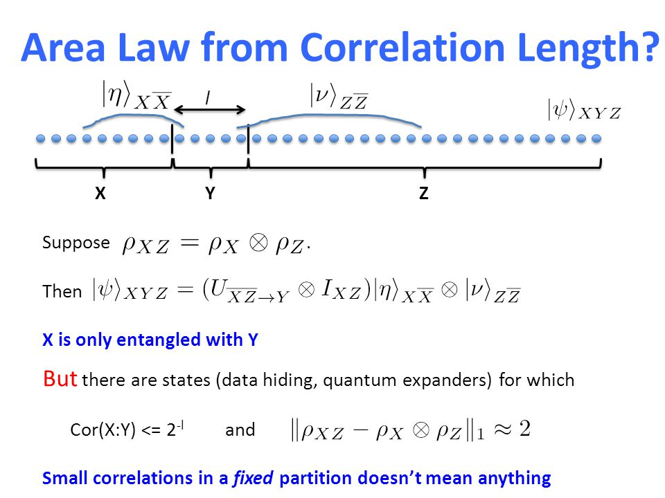 Area Law from Correlation Length? XYZ Suppose. Then X is only entangled with Y But there are states (data hiding, quantum expanders) for which Cor(X:Y