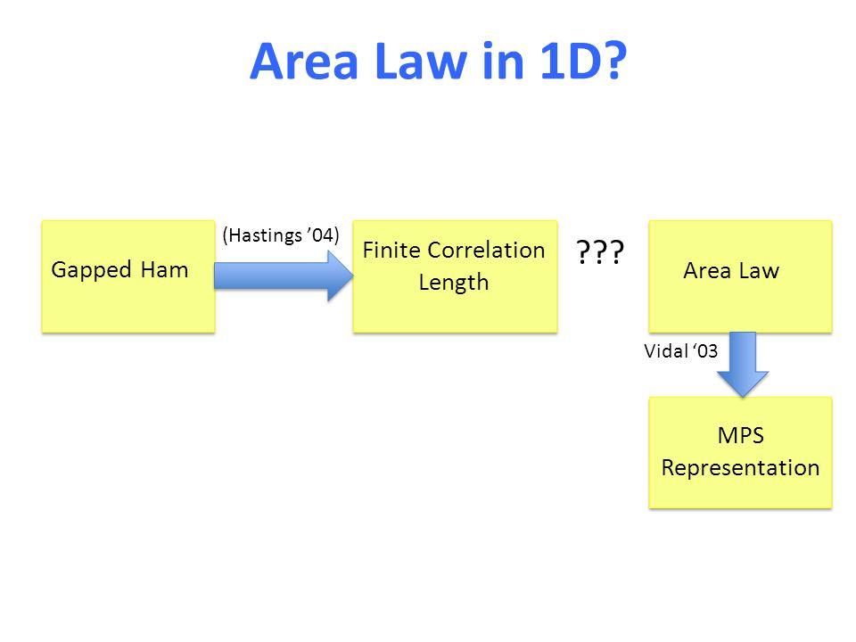 Area Law in 1D. Gapped Ham Finite Correlation Length Area Law MPS Representation .