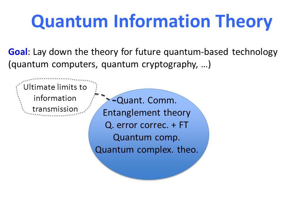 Quantum Information Theory Quant. Comm. Entanglement theory Q. error correc. + FT Quantum comp. Quantum complex. theo. Ultimate limits to information