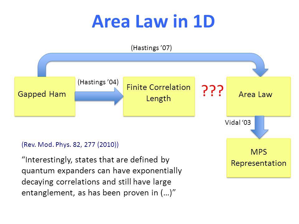 Area Law in 1D Gapped Ham Finite Correlation Length Area Law MPS Representation .