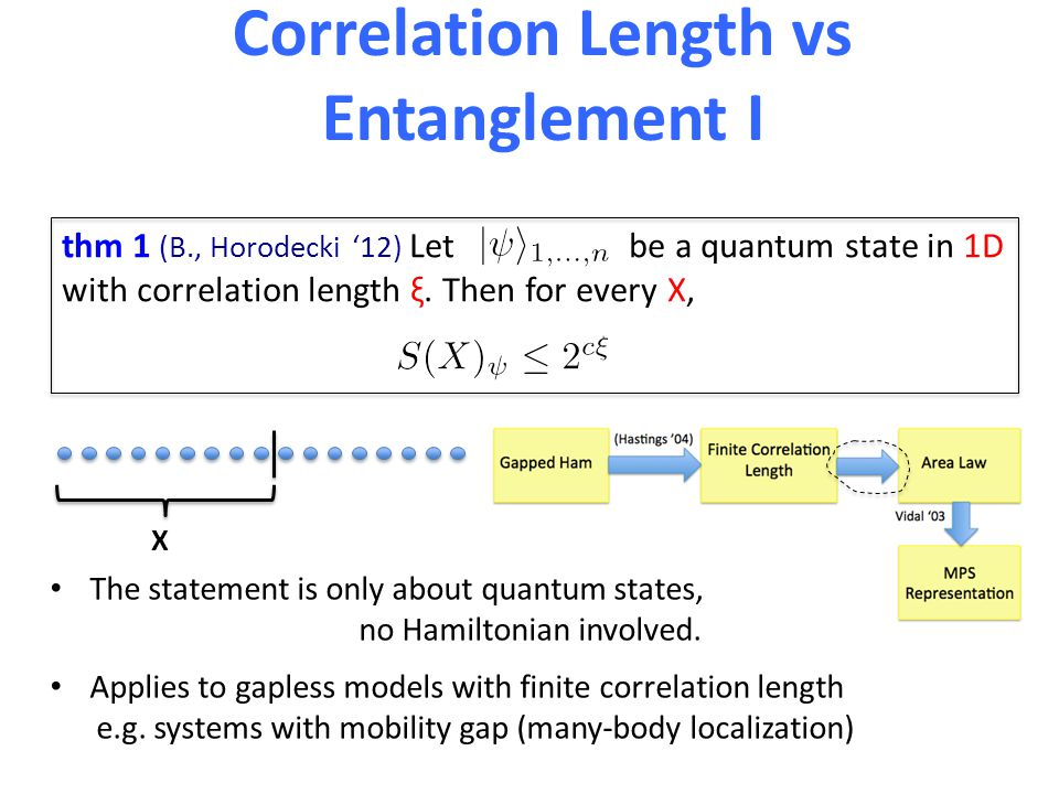 Correlation Length vs Entanglement I thm 1 (B., Horodecki '12) Let be a quantum state in 1D with correlation length ξ.