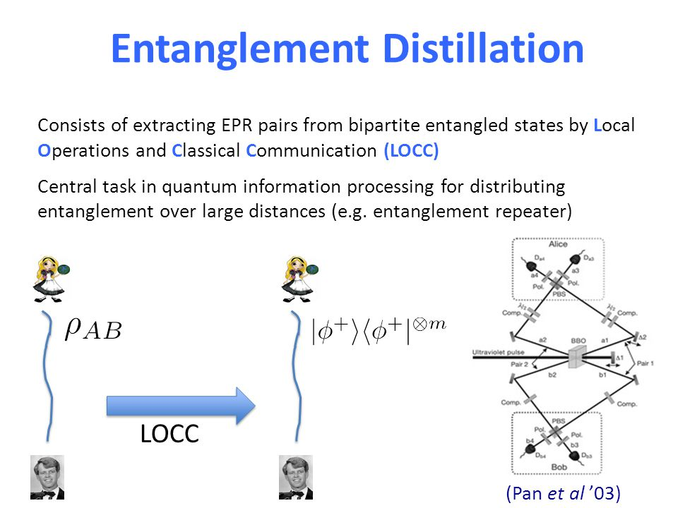 Entanglement Distillation Consists of extracting EPR pairs from bipartite entangled states by Local Operations and Classical Communication (LOCC) Cent