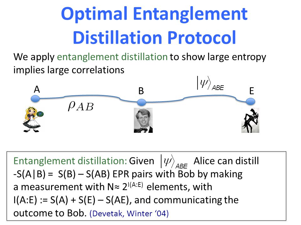 Optimal Entanglement Distillation Protocol We apply entanglement distillation to show large entropy implies large correlations Entanglement distillation: Given Alice can distill -S(A|B) = S(B) – S(AB) EPR pairs with Bob by making a measurement with N≈ 2 I(A:E) elements, with I(A:E) := S(A) + S(E) – S(AE), and communicating the outcome to Bob.