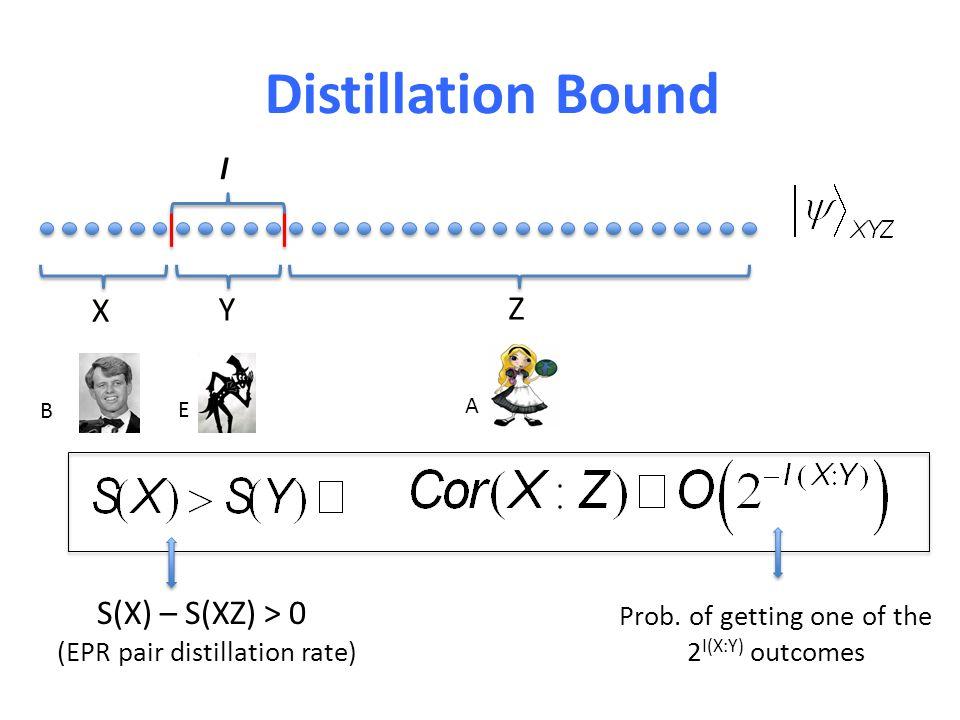 l X Y Z S(X) – S(XZ) > 0 (EPR pair distillation rate) Prob.
