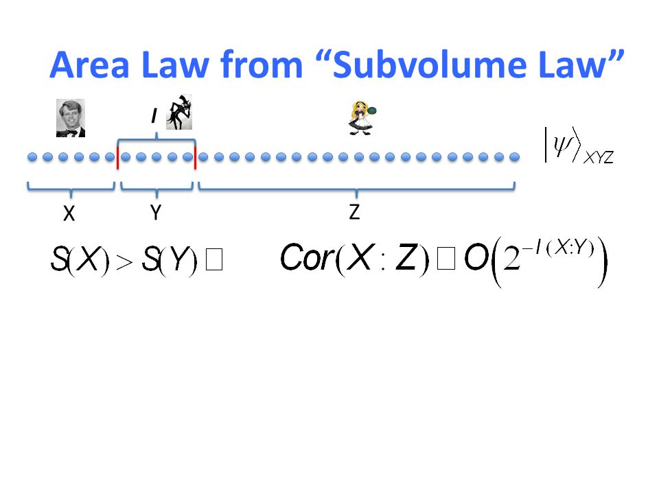 Area Law from Subvolume Law l X Y Z