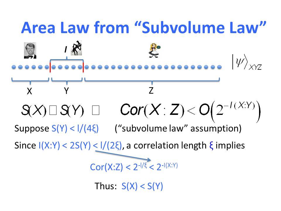 l X Y Z Suppose S(Y) < l/(4ξ) ( subvolume law assumption) Since I(X:Y) < 2S(Y) < l/(2ξ), a correlation length ξ implies Cor(X:Z) < 2 -l/ξ < 2 -I(X:Y) Thus: S(X) < S(Y)