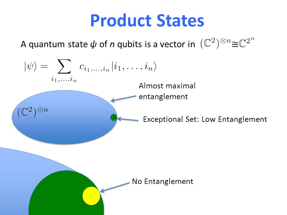 Product States A quantum state ψ of n qubits is a vector in ≅ Almost maximal entanglement Exceptional Set: Low Entanglement No Entanglement