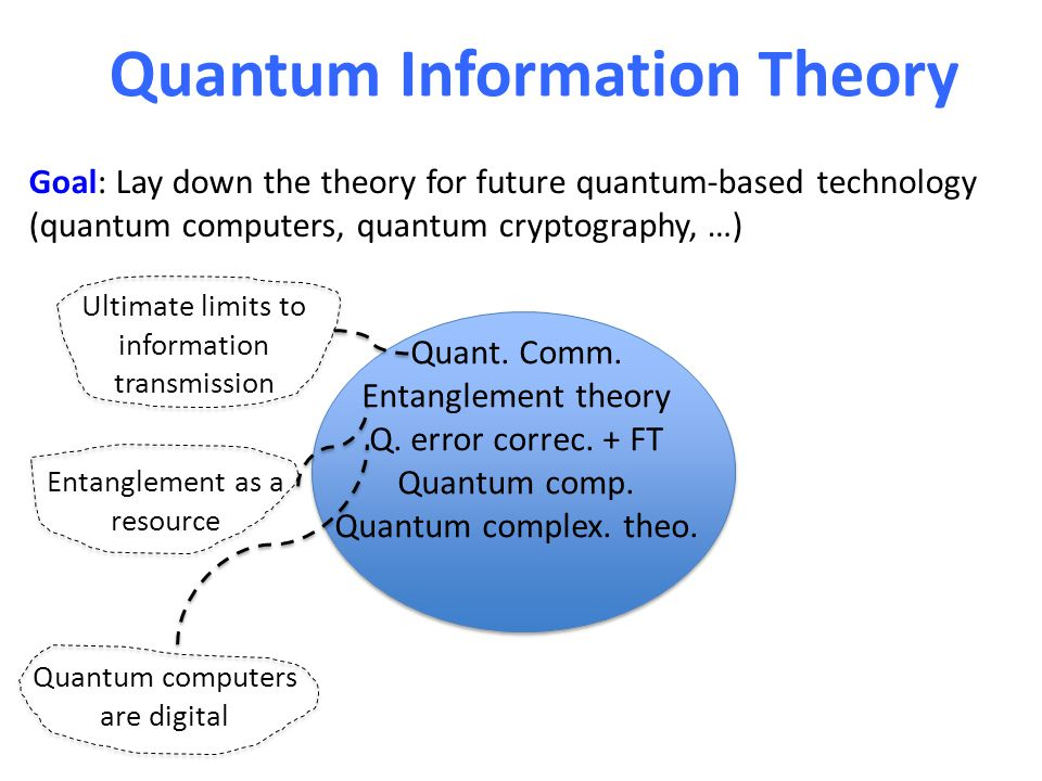 Quantum Information Theory Quant. Comm. Entanglement theory Q.