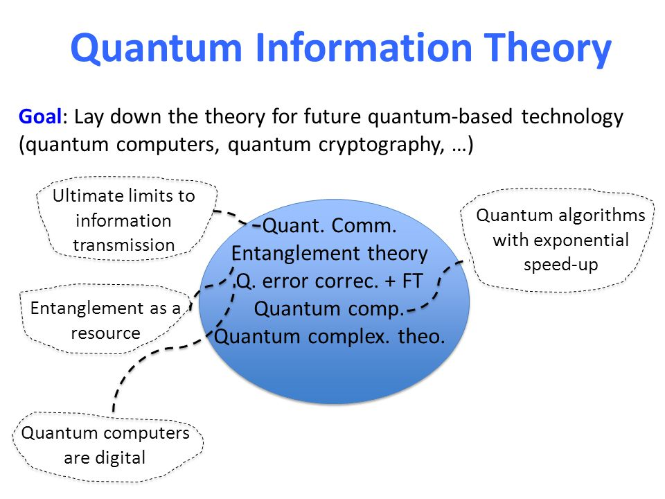 Quantum Information Theory Quant. Comm. Entanglement theory Q. error correc. + FT Quantum comp. Quantum complex. theo. Entanglement as a resource Ulti