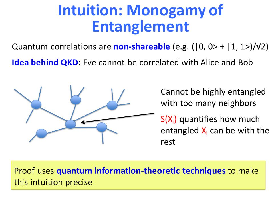 Intuition: Monogamy of Entanglement Quantum correlations are non-shareable (e.g.