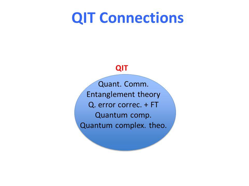 QIT Connections Quant. Comm. Entanglement theory Q. error correc. + FT Quantum comp. Quantum complex. theo. QIT