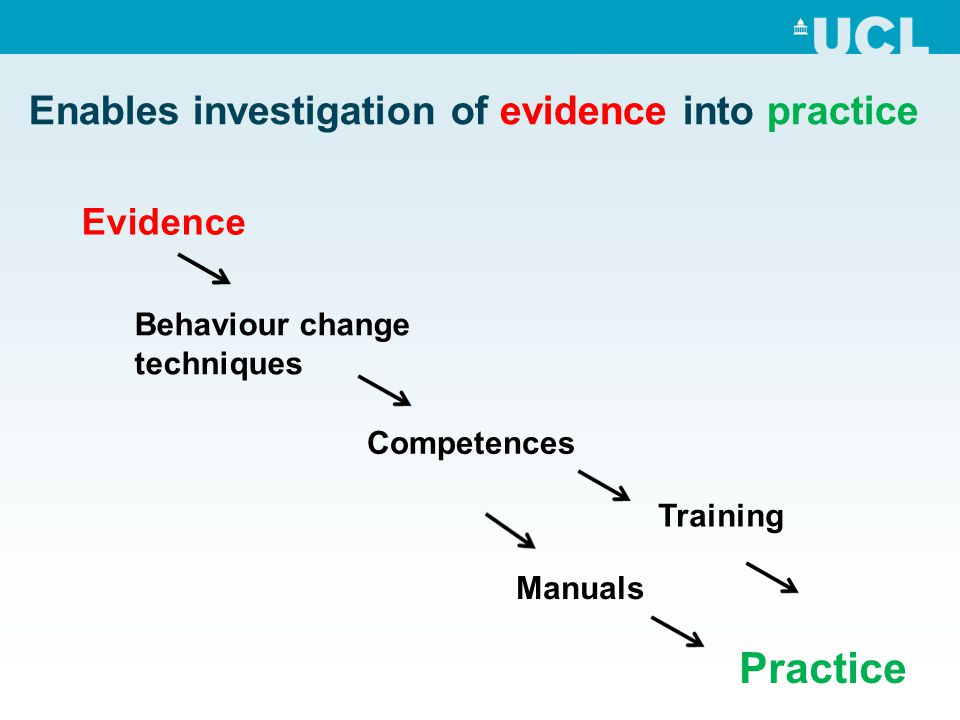 Enables investigation of evidence into practice Evidence Competences Training Practice Manuals Behaviour change techniques