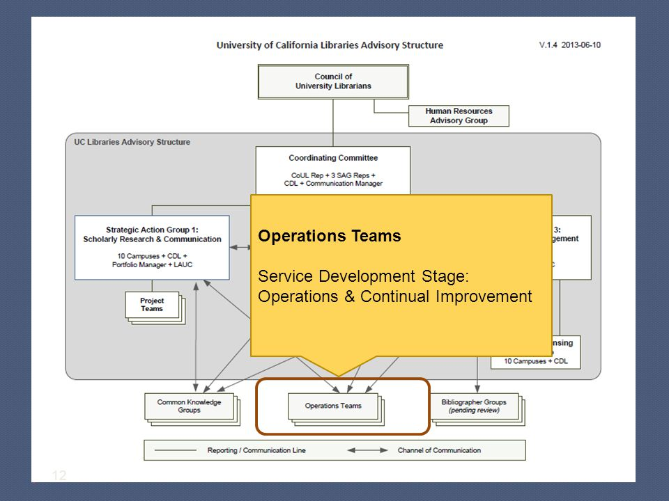 12 Operations Teams Service Development Stage: Operations & Continual Improvement