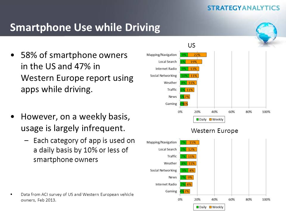 Smartphone Use while Driving 58% of smartphone owners in the US and 47% in Western Europe report using apps while driving. However, on a weekly basis,