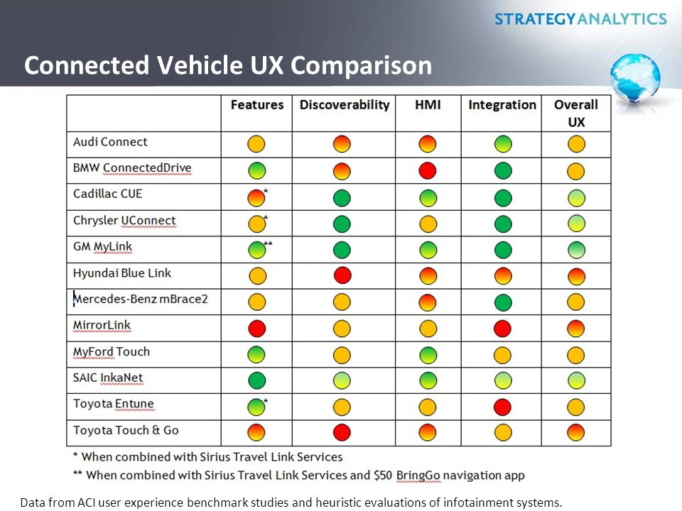 Connected Vehicle UX Comparison Data from ACI user experience benchmark studies and heuristic evaluations of infotainment systems.