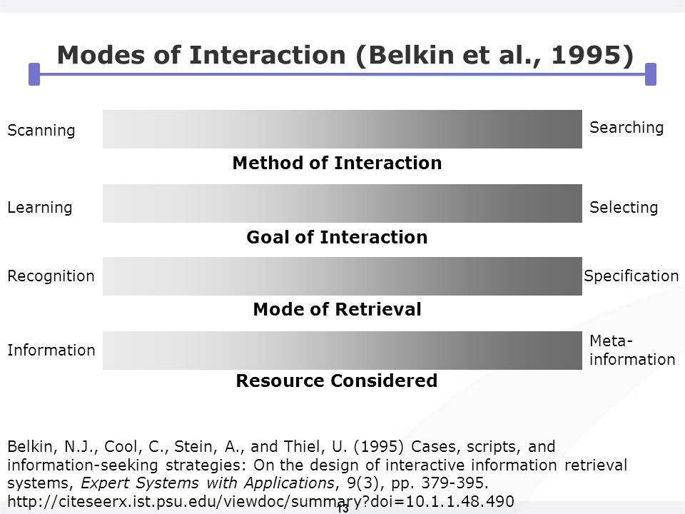 13 Modes of Interaction (Belkin et al., 1995) Scanning Learning Recognition Information Specification Meta- information Selecting Searching Method of Interaction Goal of Interaction Mode of Retrieval Resource Considered Belkin, N.J., Cool, C., Stein, A., and Thiel, U.