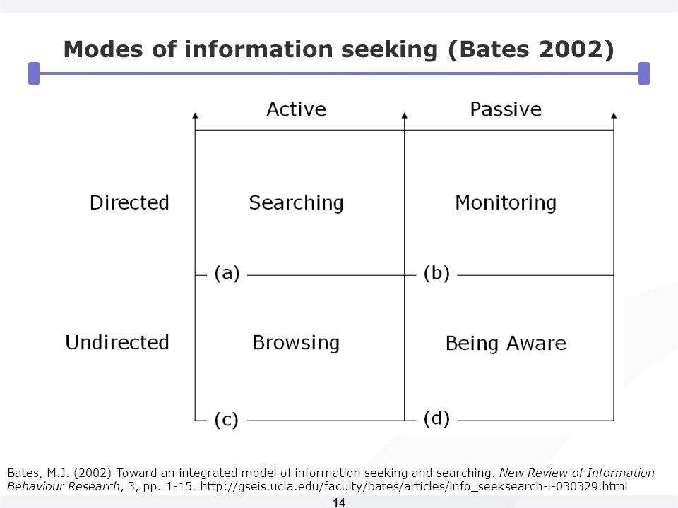 14 Modes of information seeking (Bates 2002) Bates, M.J. (2002) Toward an integrated model of information seeking and searching. New Review of Informa