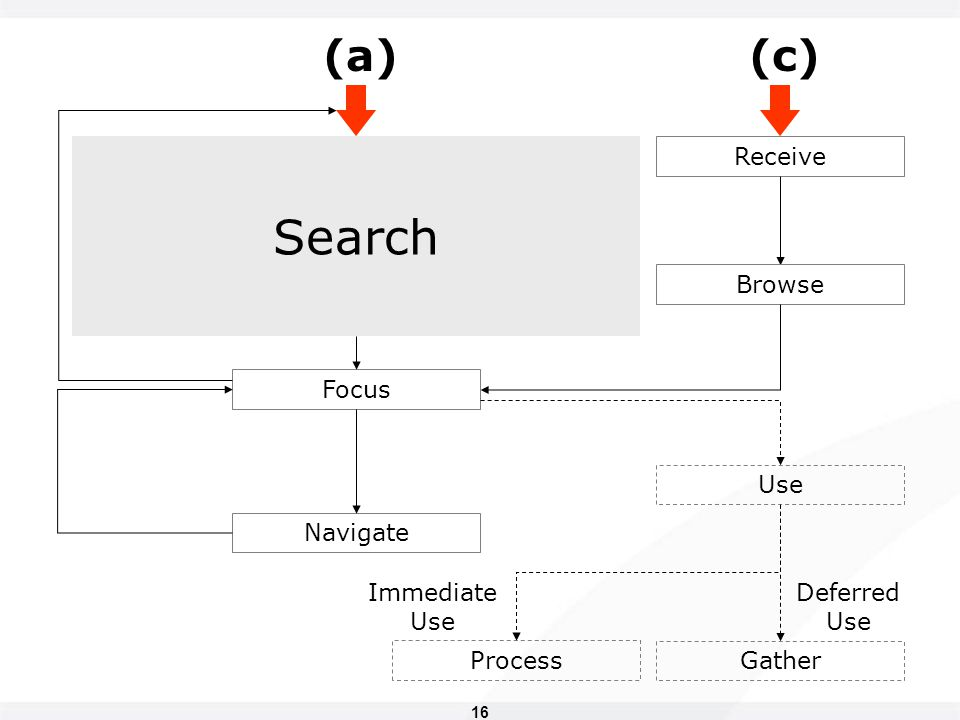 16 Focus Navigate Receive Browse Deferred Use Immediate Use Gather Process Search Use (a)(c)