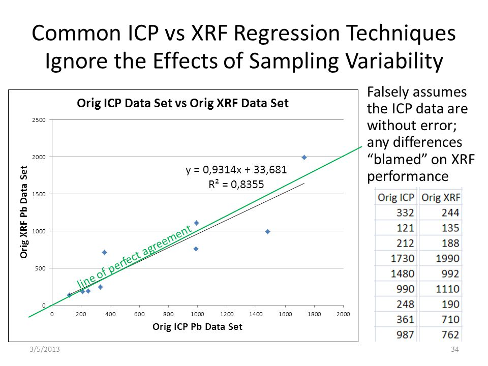 Common ICP vs XRF Regression Techniques Ignore the Effects of Sampling Variability Falsely assumes the ICP data are without error; any differences blamed on XRF performance 3/5/201334 line of perfect agreement