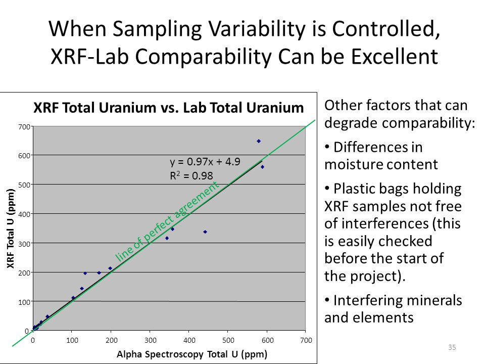When Sampling Variability is Controlled, XRF-Lab Comparability Can be Excellent 3/5/201335 Other factors that can degrade comparability: Differences in moisture content Plastic bags holding XRF samples not free of interferences (this is easily checked before the start of the project).