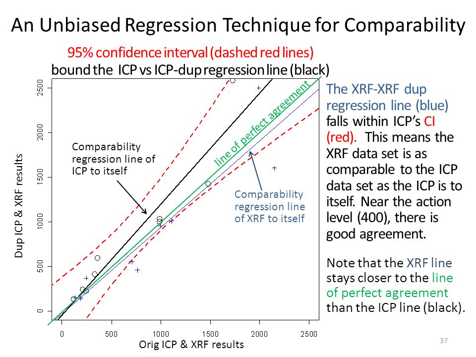 95% confidence interval (dashed red lines) bound the ICP vs ICP-dup regression line (black) Note that the XRF line stays closer to the line of perfect agreement than the ICP line (black).