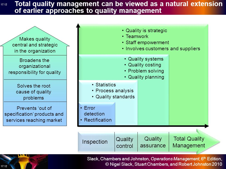 Slack, Chambers and Johnston, Operations Management, 6 th Edition, © Nigel Slack, Stuart Chambers, and Robert Johnston 2010 17.11 What does Total Quality Management include.