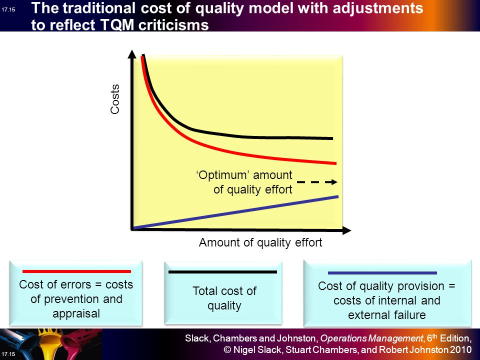 Slack, Chambers and Johnston, Operations Management, 6 th Edition, © Nigel Slack, Stuart Chambers, and Robert Johnston 2010 17.14 The traditional cost of quality model Cost of errors = costs of prevention and appraisal Total cost of quality Cost of quality provision = costs of internal and external failure Costs 'Optimum' amount of quality effort Amount of quality effort