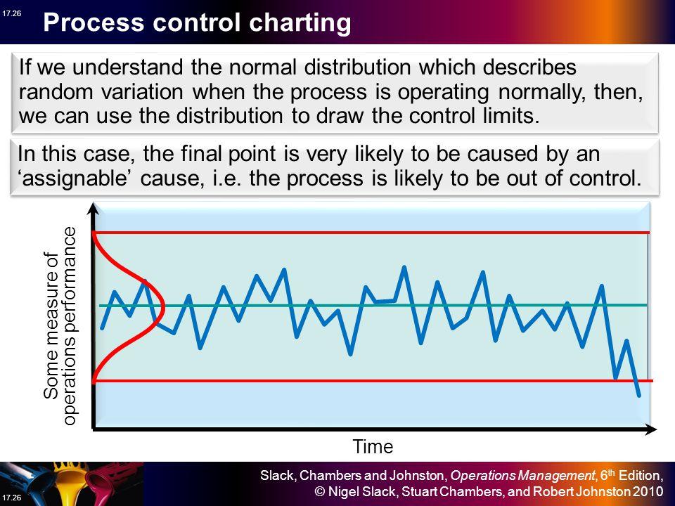Slack, Chambers and Johnston, Operations Management, 6 th Edition, © Nigel Slack, Stuart Chambers, and Robert Johnston 2010 17.25 Process control char