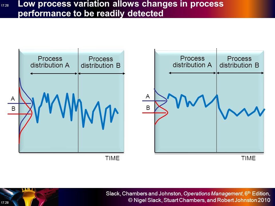 Slack, Chambers and Johnston, Operations Management, 6 th Edition, © Nigel Slack, Stuart Chambers, and Robert Johnston 2010 17.27 A P X X X X Process