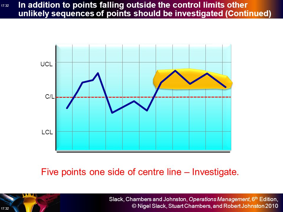 Slack, Chambers and Johnston, Operations Management, 6 th Edition, © Nigel Slack, Stuart Chambers, and Robert Johnston 2010 17.31 In addition to points falling outside the control limits other unlikely sequences of points should be investigated (Continued) UCL C/L LCL Two points near control limit – Investigate.