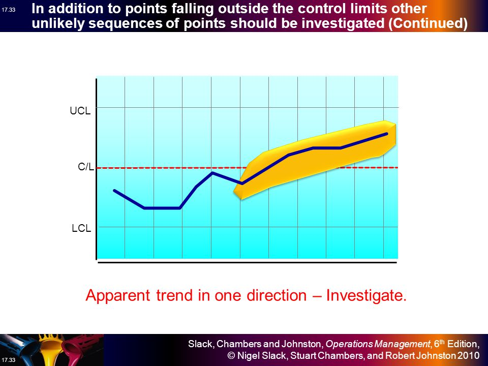 Slack, Chambers and Johnston, Operations Management, 6 th Edition, © Nigel Slack, Stuart Chambers, and Robert Johnston 2010 17.32 In addition to points falling outside the control limits other unlikely sequences of points should be investigated (Continued) UCL C/L LCL Five points one side of centre line – Investigate.