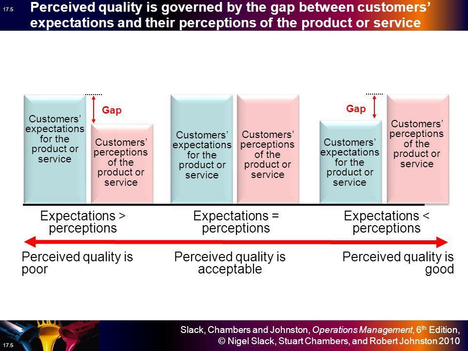 Slack, Chambers and Johnston, Operations Management, 6 th Edition, © Nigel Slack, Stuart Chambers, and Robert Johnston 2010 17.4 Quality up Profits up