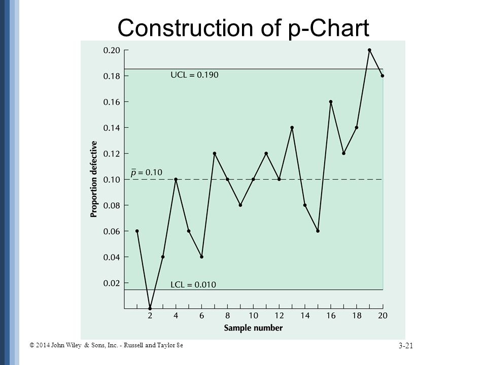 Construction of p-Chart 3-21 © 2014 John Wiley & Sons, Inc. - Russell and Taylor 8e