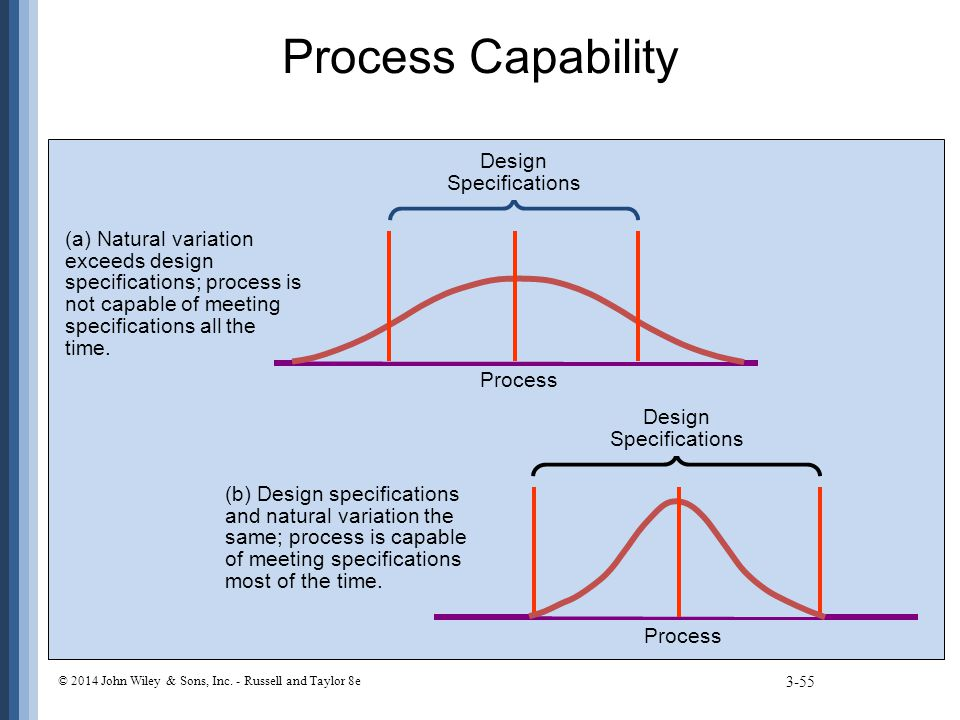 Process Capability 3-55 © 2014 John Wiley & Sons, Inc. - Russell and Taylor 8e (b) Design specifications and natural variation the same; process is ca