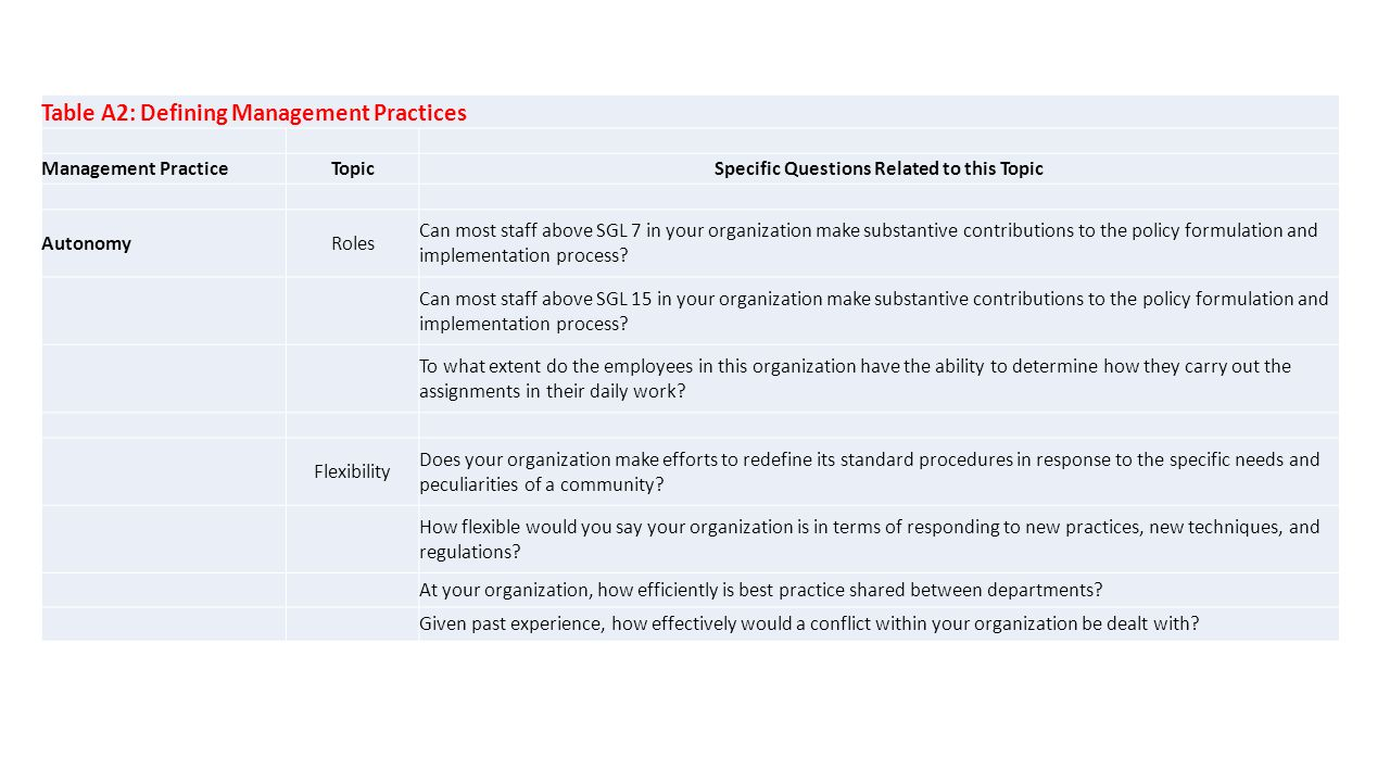 Table A2: Defining Management Practices Management PracticeTopicSpecific Questions Related to this Topic AutonomyRoles Can most staff above SGL 7 in your organization make substantive contributions to the policy formulation and implementation process.
