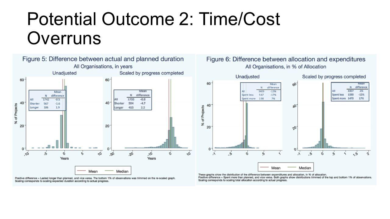 Potential Outcome 2: Time/Cost Overruns