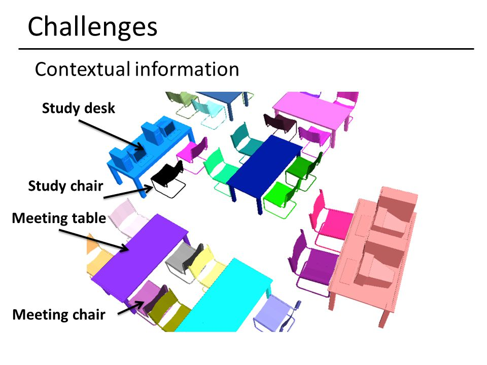 Challenges Contextual information Meeting chair Meeting table Study desk Study chair