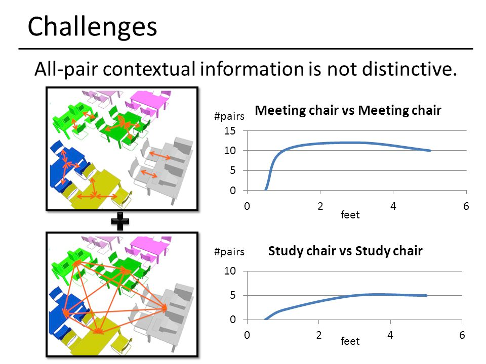 All-pair contextual information is not distinctive. #pairs feet #pairs feet