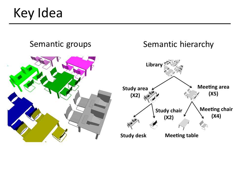 Key Idea Semantic groups Semantic hierarchy