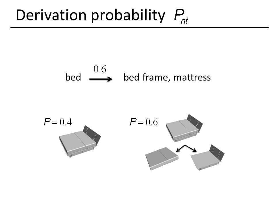 Derivation probability bedbed frame, mattress