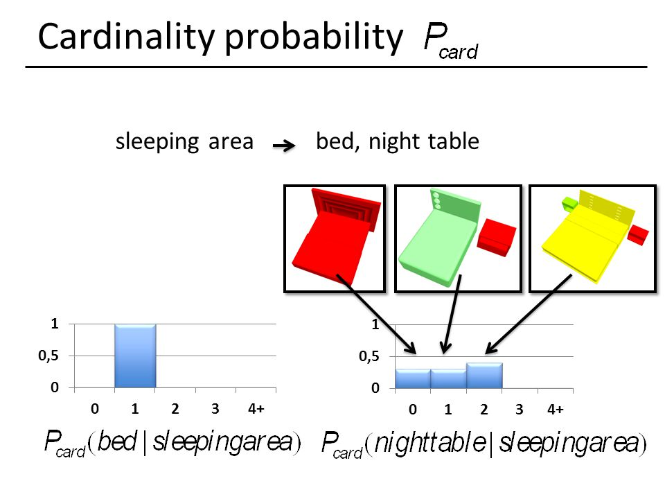Cardinality probability sleeping areabed, night table