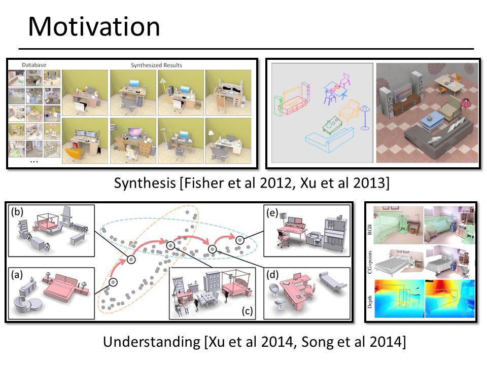 Motivation Synthesis [Fisher et al 2012, Xu et al 2013] Understanding [Xu et al 2014, Song et al 2014]