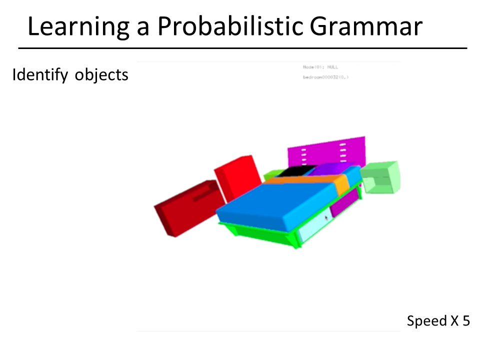 Learning a Probabilistic Grammar Identify objects Speed X 5