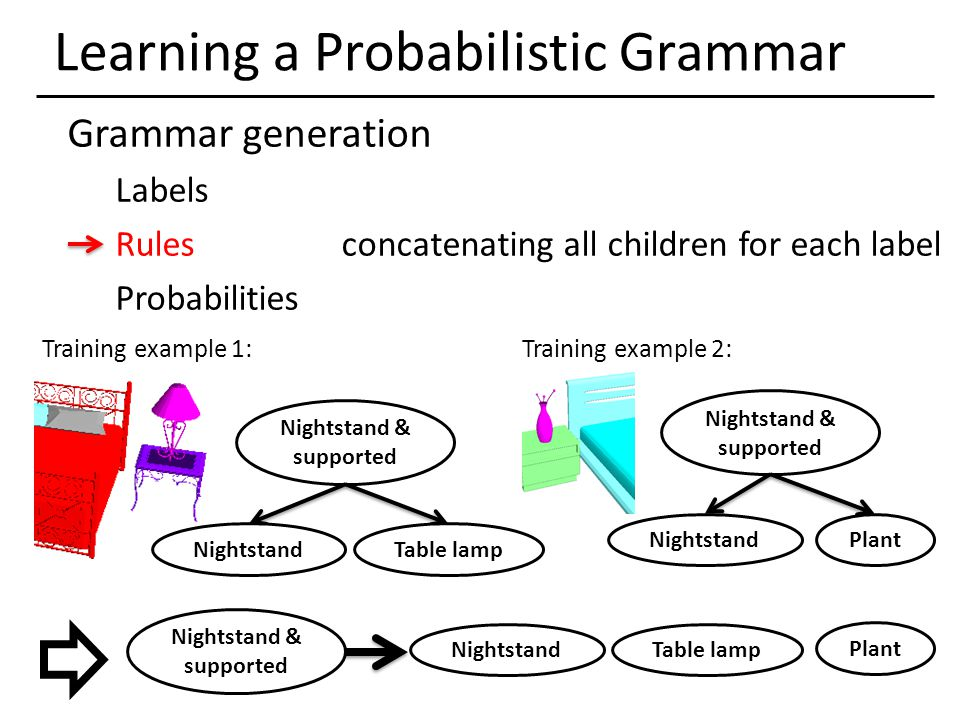 Learning a Probabilistic Grammar Grammar generation Labels Rules concatenating all children for each label Probabilities Nightstand & supported Nights
