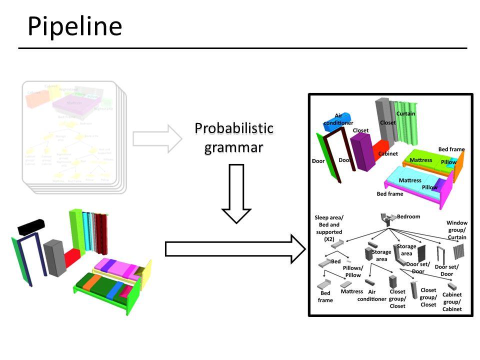 Pipeline Probabilistic grammar