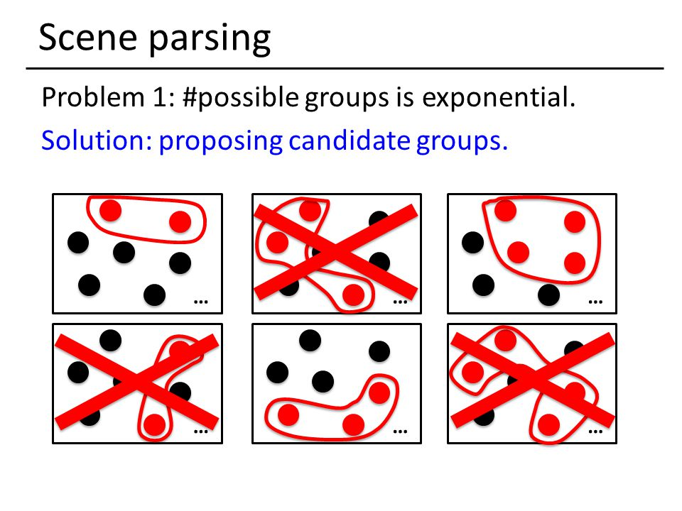Solution: proposing candidate groups. Scene parsing ……… ………